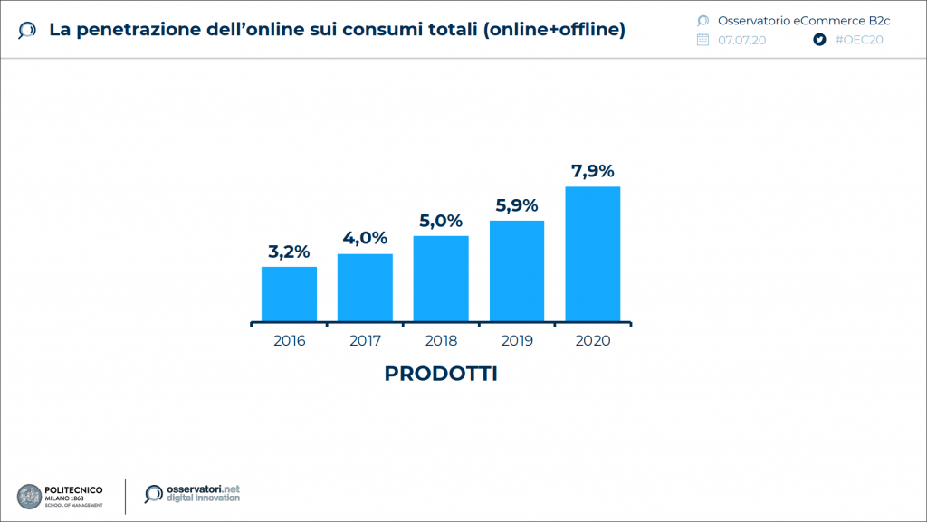 "credits: osservatori.net, ""Osservatorio eCommerce B2c"", luglio 2020"
