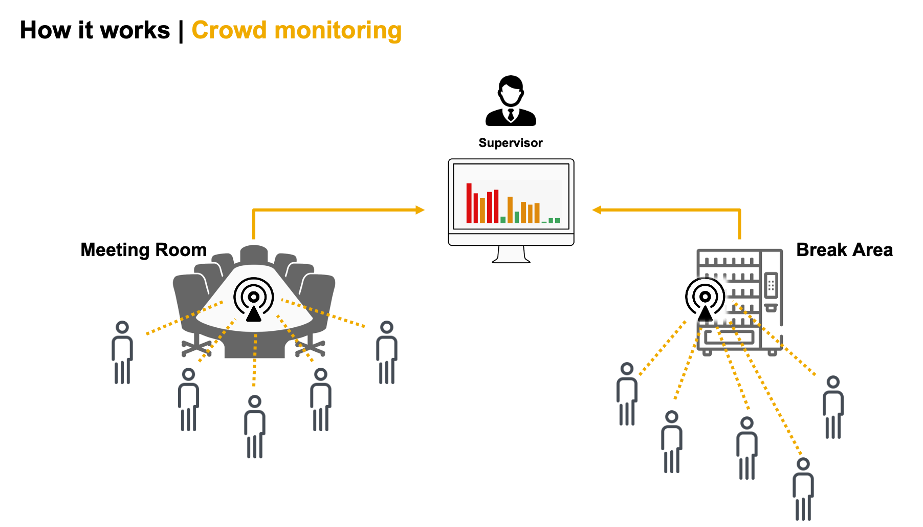 Crowd Monitoring use case