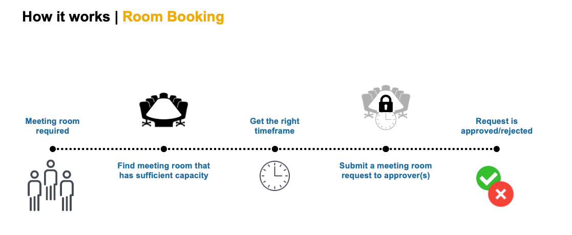 Room booking use case