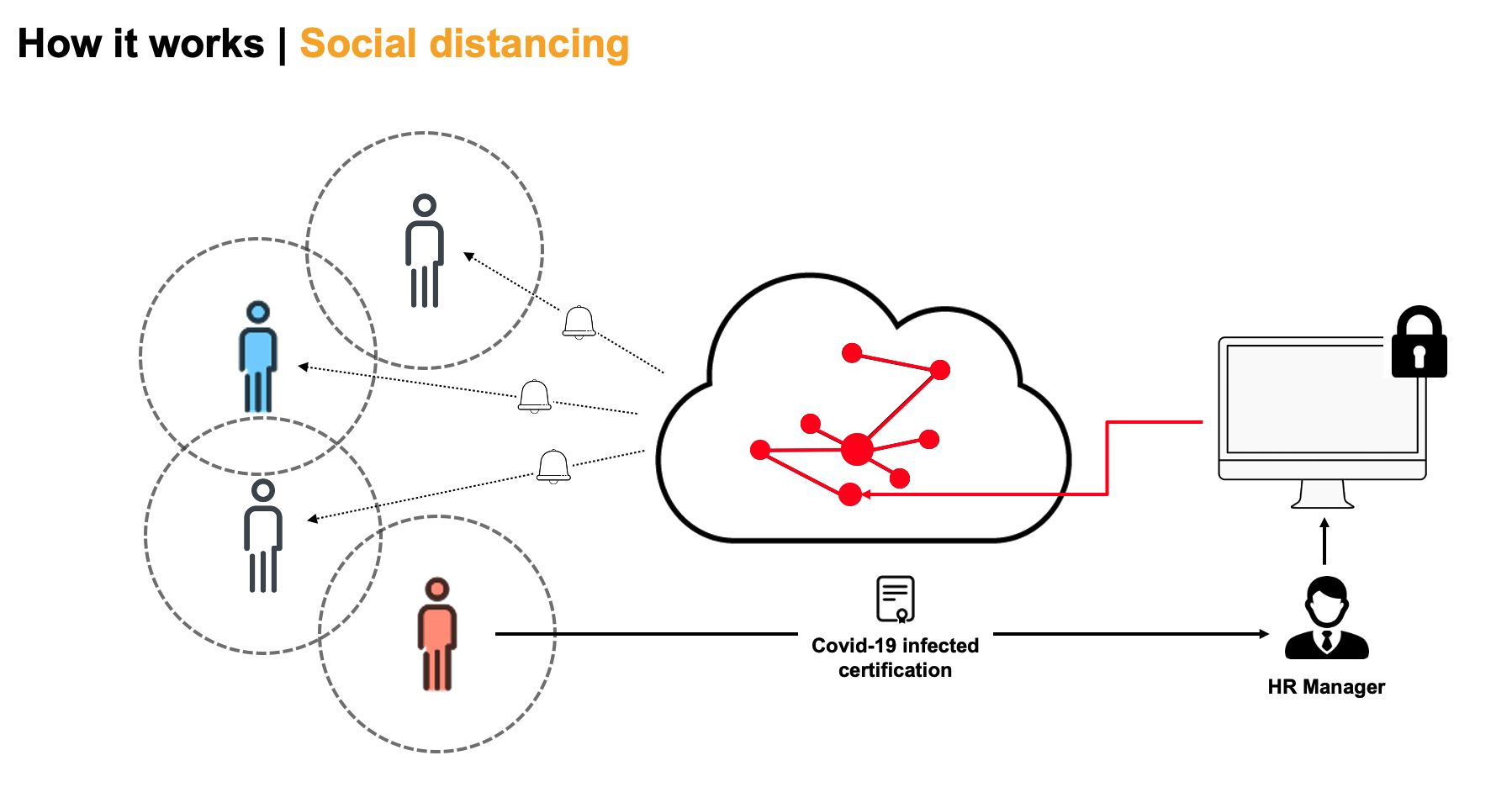 Social Distancing Use Case